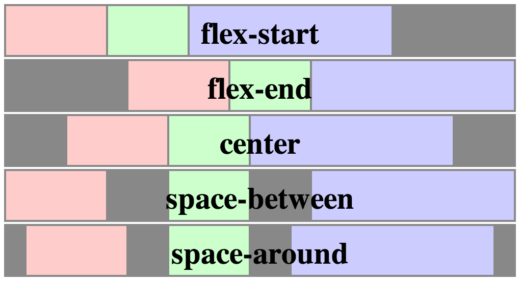 flexbox-justify-content-property.png