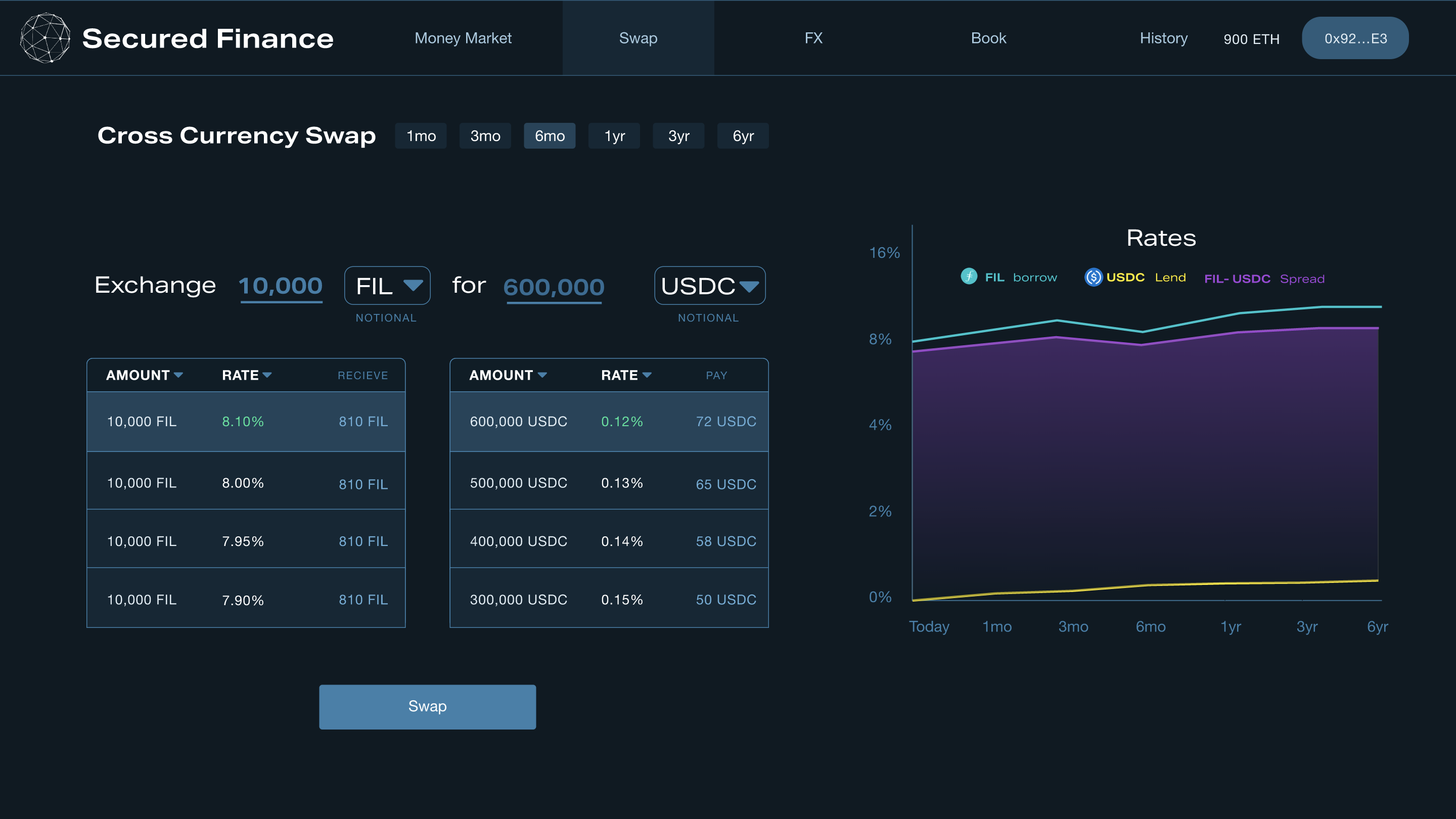 Secured Finance - Cross-currency swaps