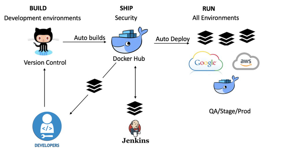 CI/CD with Docker and Jenkins