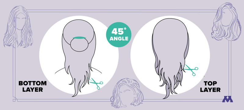 graphic showing how to cut layers into a wig