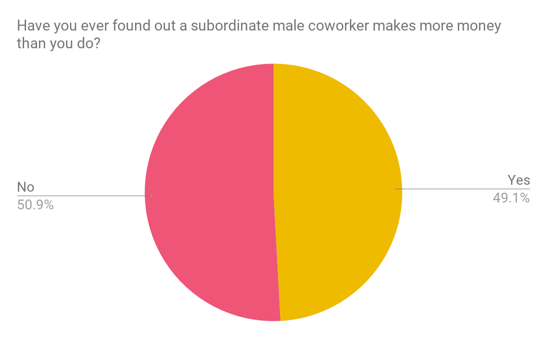 Stats women finding out subordinate male colleage makes more than they do