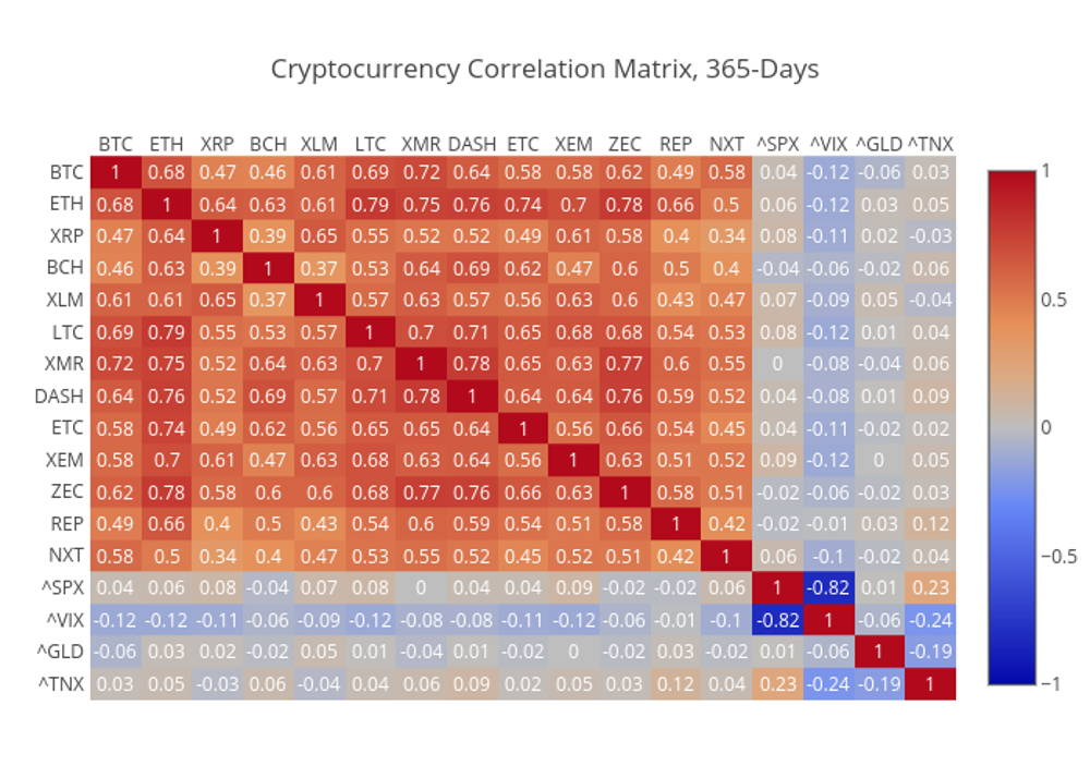BTC and altcoin price correlation