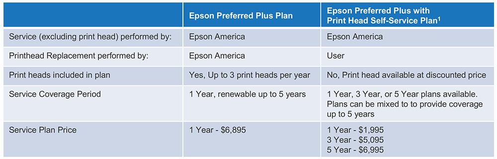 Epson SureColor F3070 Direct to Garment Printer Warranty