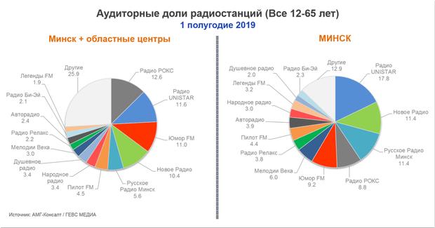 Какие радиостанции слушали беларусы в первом полугодии 2019 года - OnAir.ru
