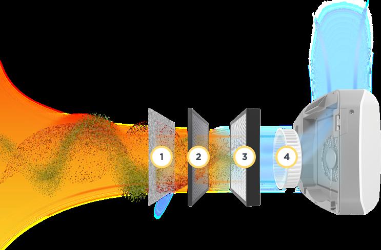 AeraMax Filter four stage process