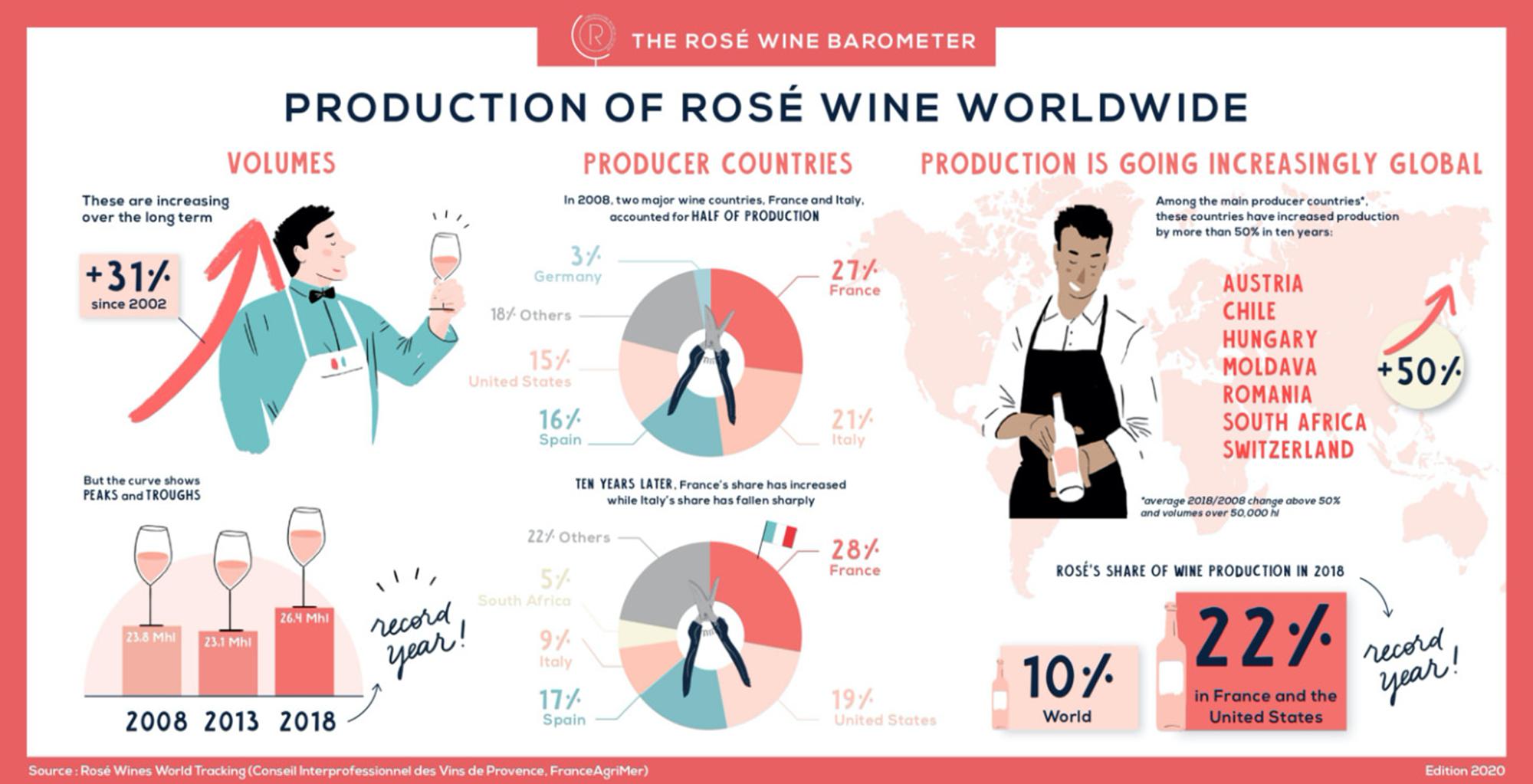 世界のワインの消費量