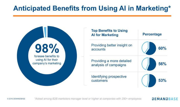Benefits of AI in Marketing