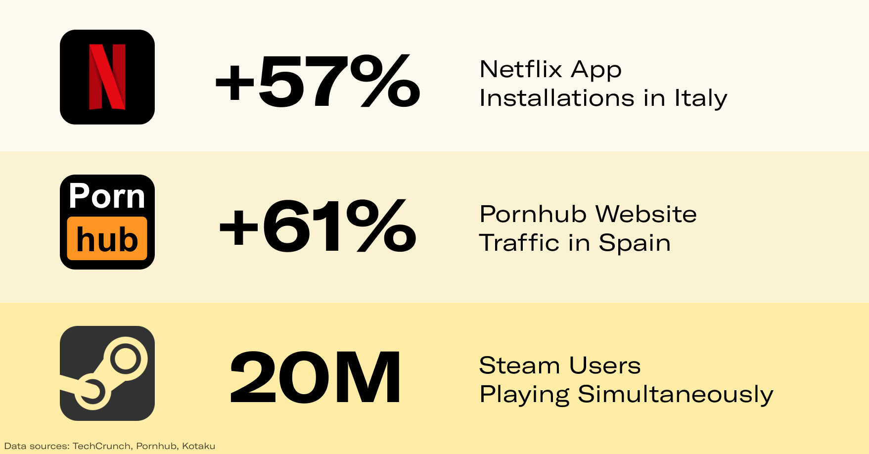 The traffic for online entertainment during the COVID-19