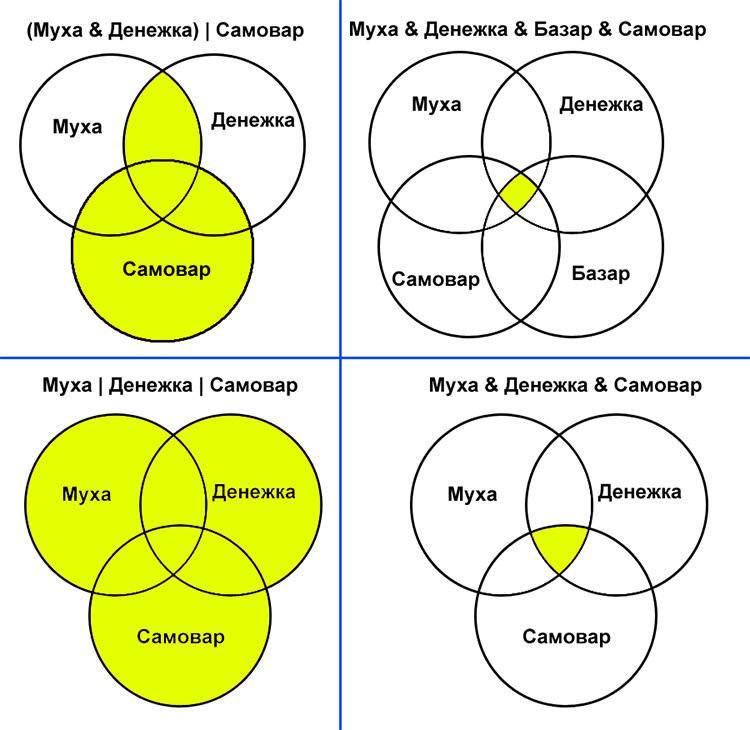 Задачи с решением логика круги эйлера программа для решение задач по строительной механике