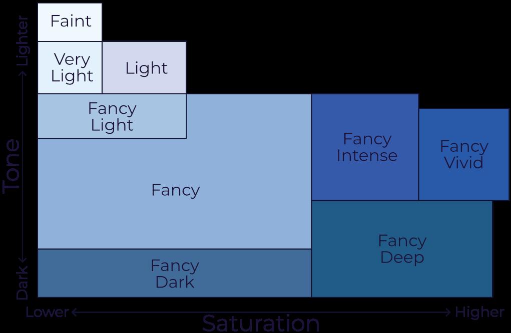 diagram of hue intensity for blue