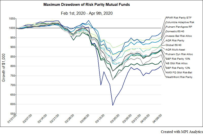 Markov chart detailing maximum drawdown of risk parity mutual funds between Feb. 1 and Apr. 9, 2019