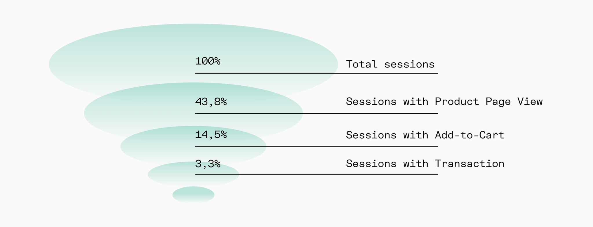 Types of sessions per actions taken