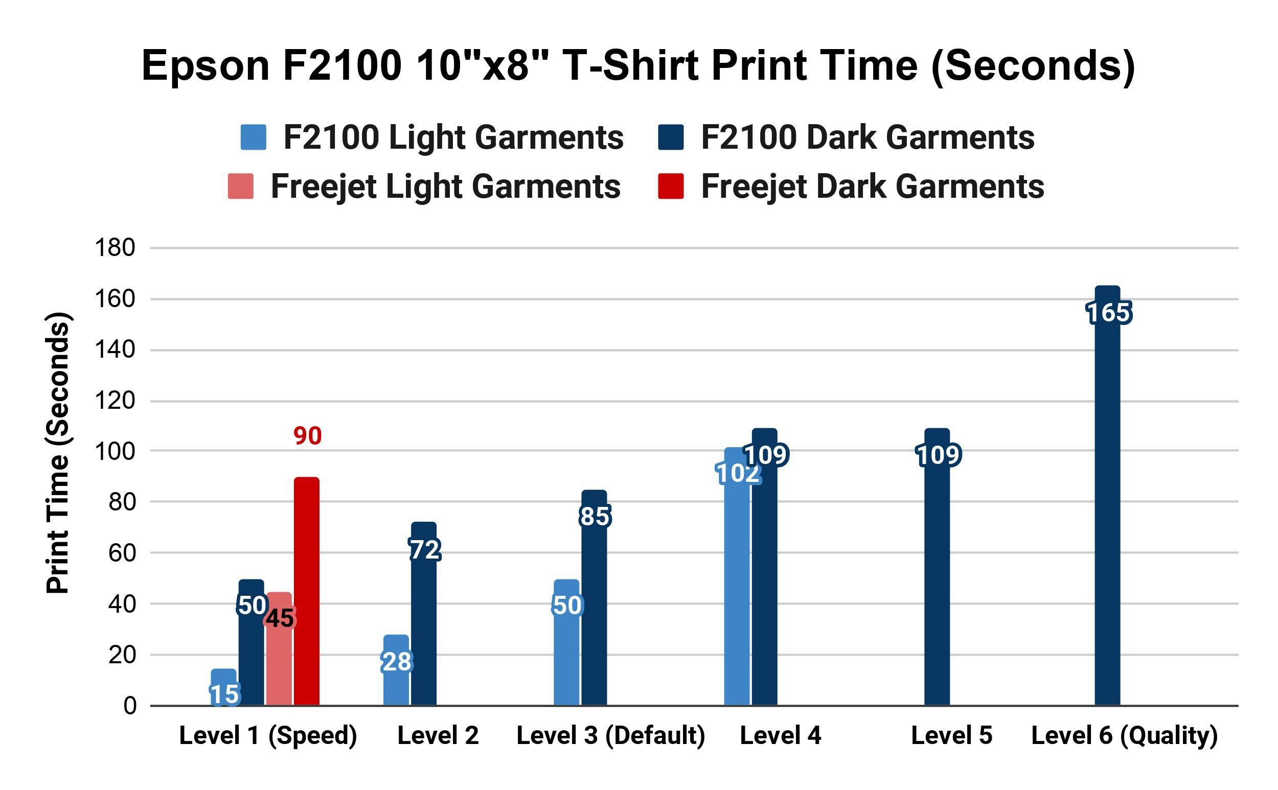 Epson F2100 and Omni Freejet Print Spped Comparison Chart