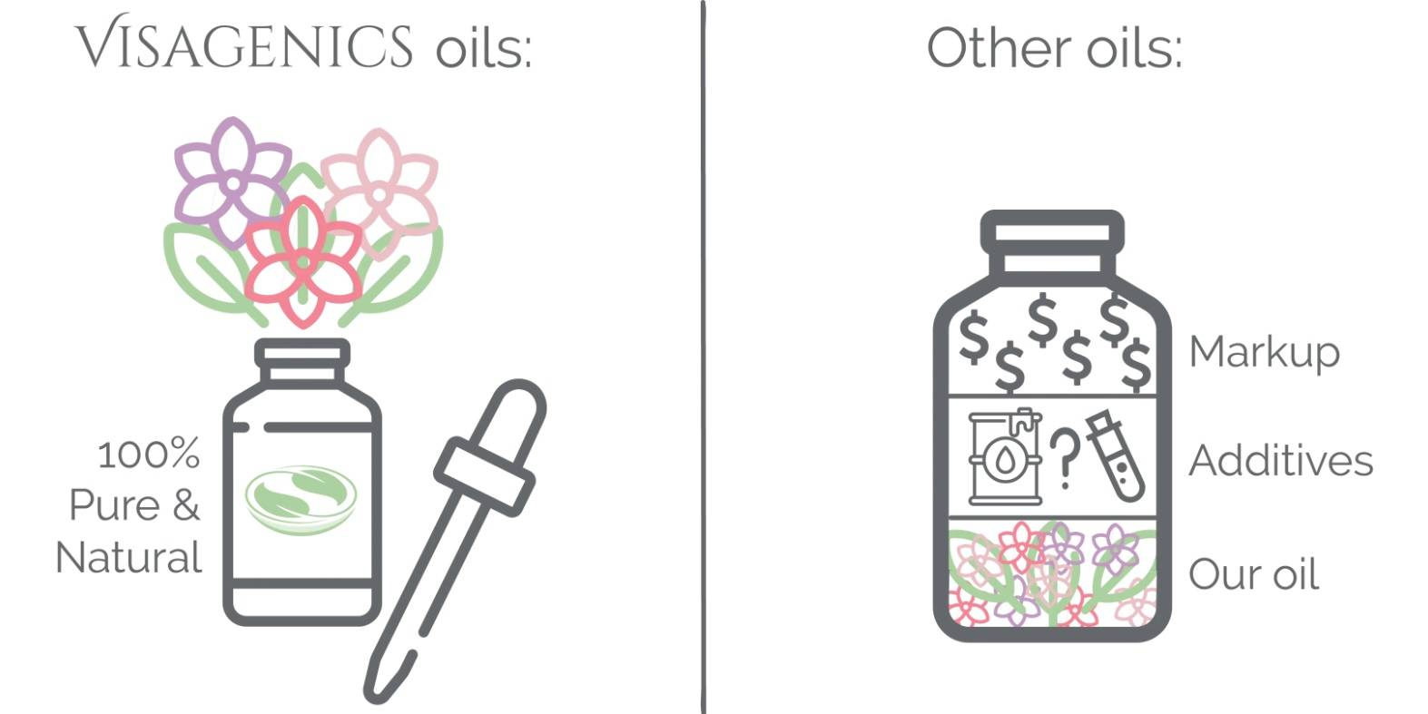 Visagenics Massage Oil vs. Other Oils