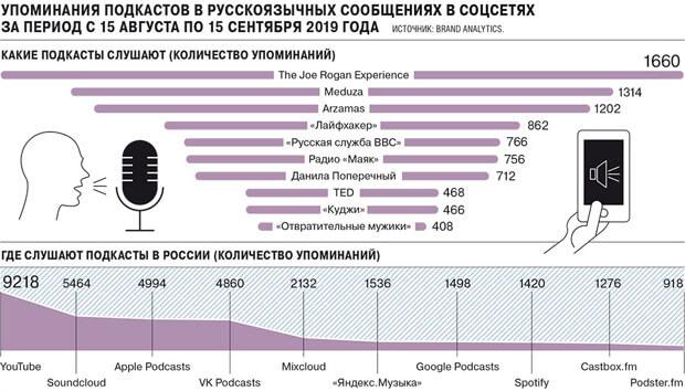 Чем привлекли рекламодателей в России новые аудиопроекты - OnAir.ru