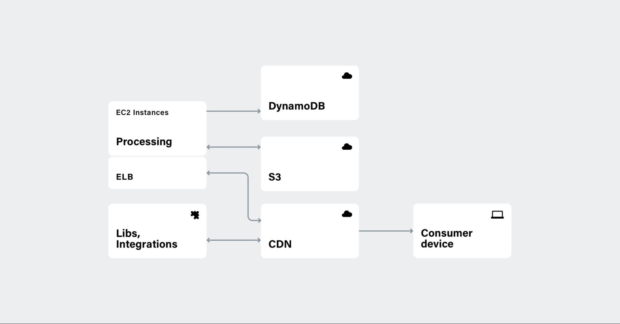 Backend processing scheme