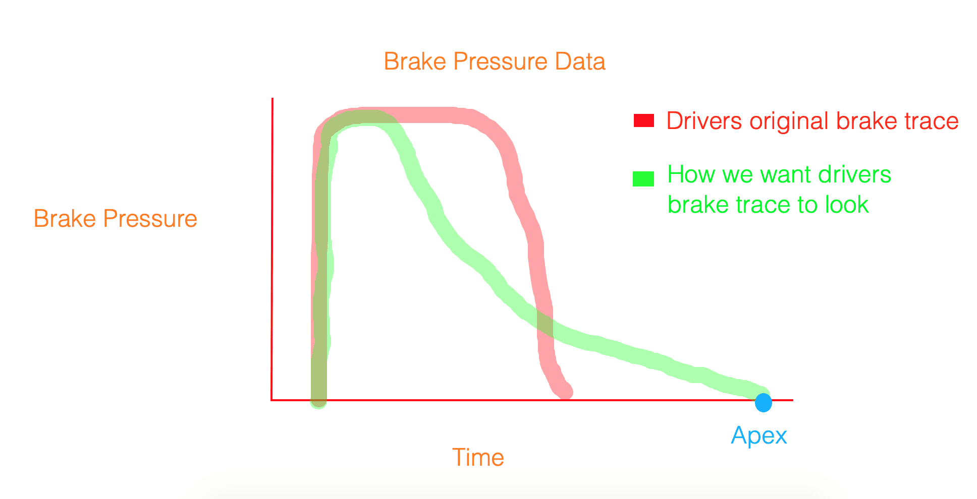 the perfect braking trace on data