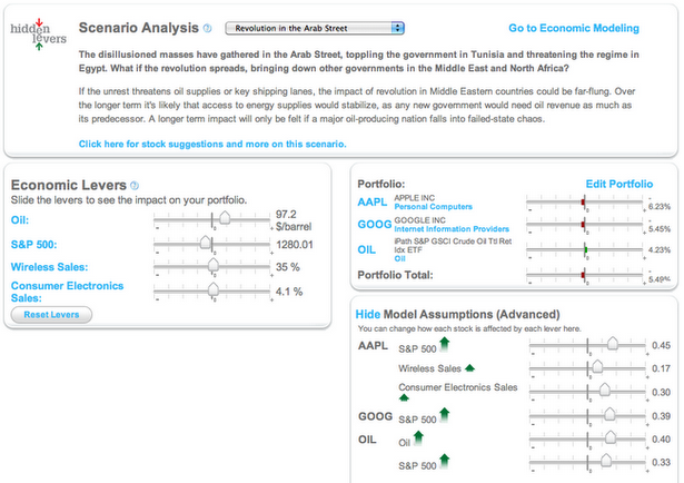 """A scenario analysis for """"Revolution in the Arab Street"""" on the sample portfolio containing AAPL, GOOG, and OIL"""
