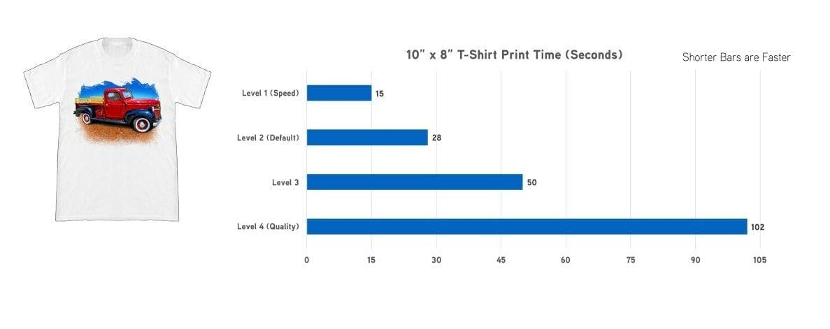 Epson SureColor F2100 Direct to Garment Printer Light Color Garment Print Performance Chart