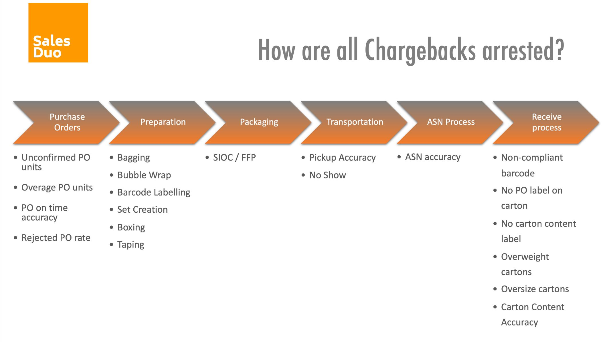 Chargebacks stages