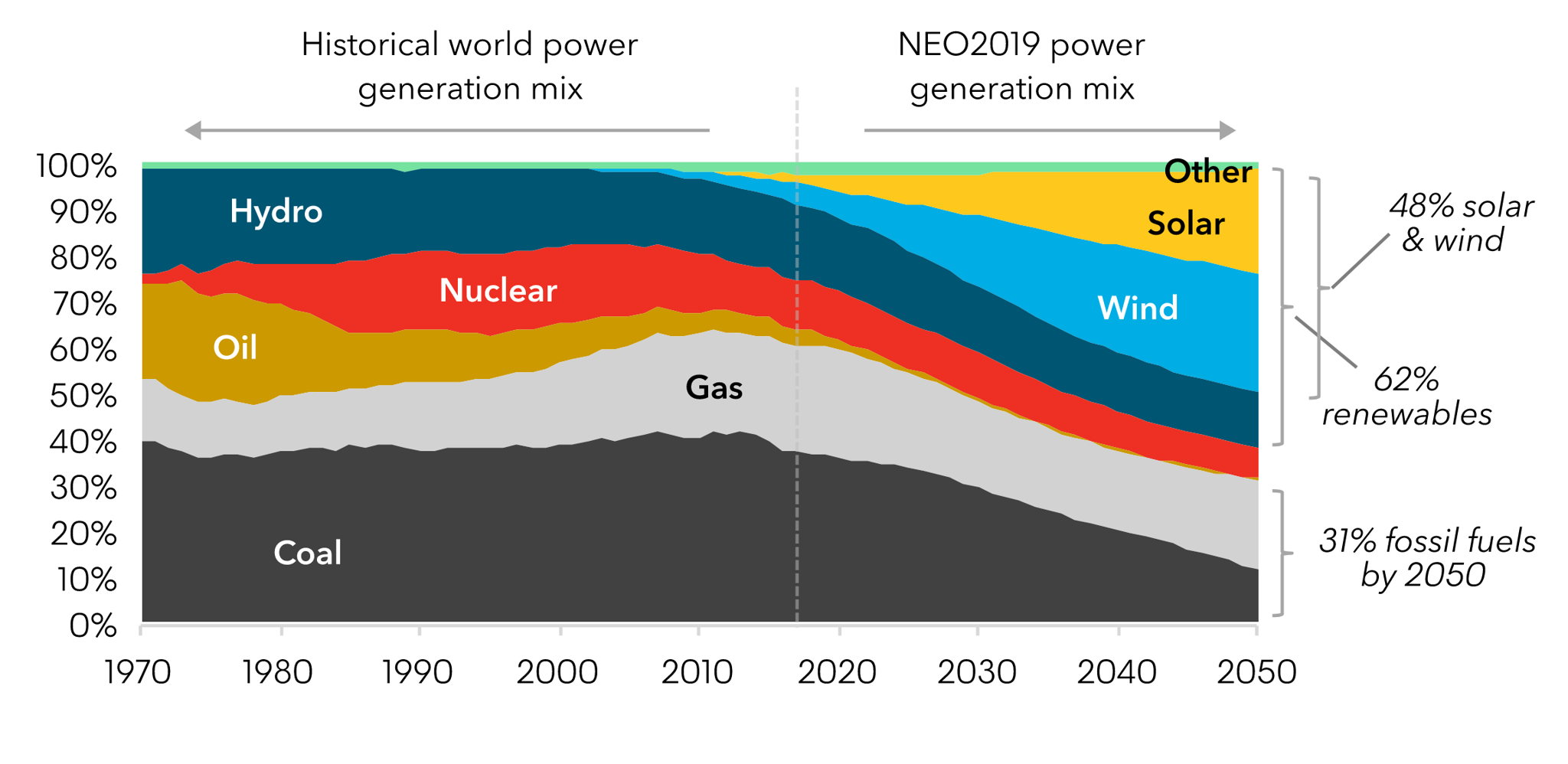 Projected power generation mix by source, 2050, BNEF