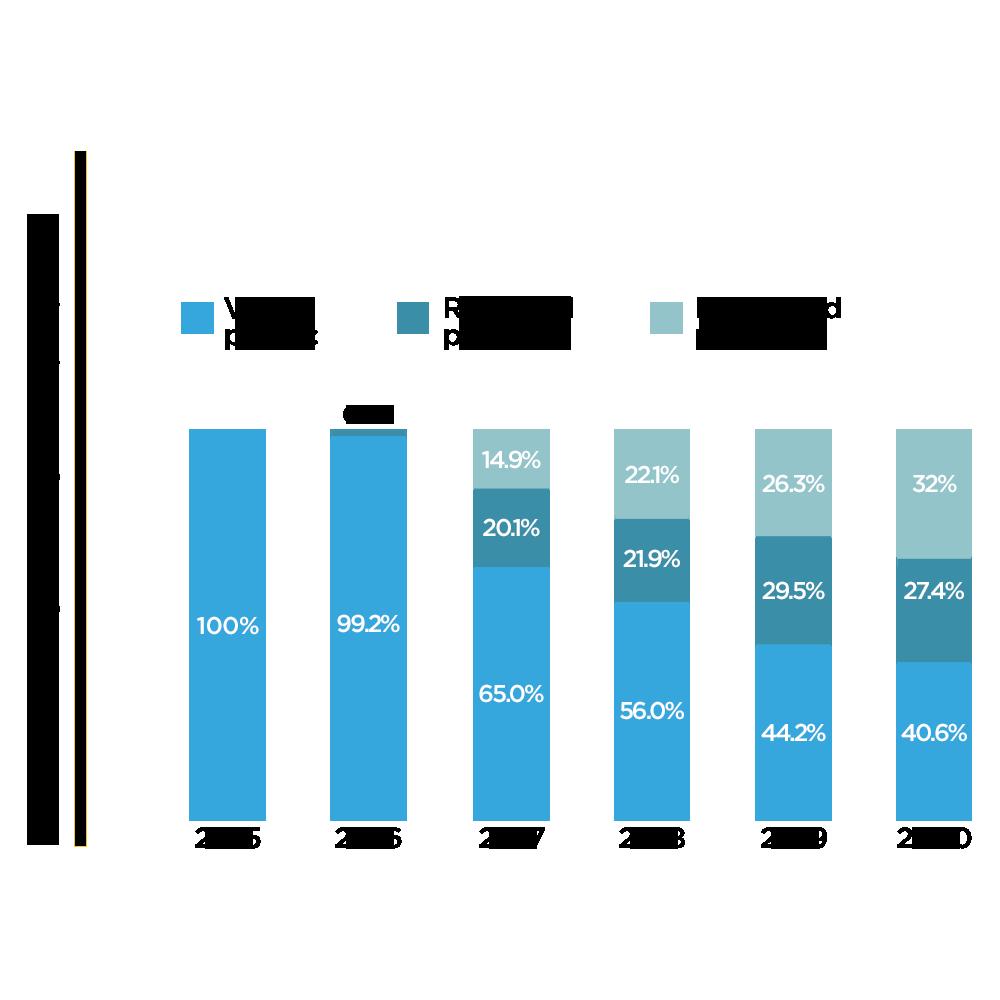 Evolution of Davines Plastic Use 2015-2020