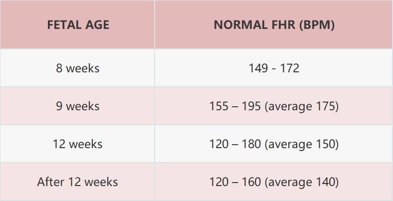 gráfico de frecuencia cardíaca fetal normal por semana