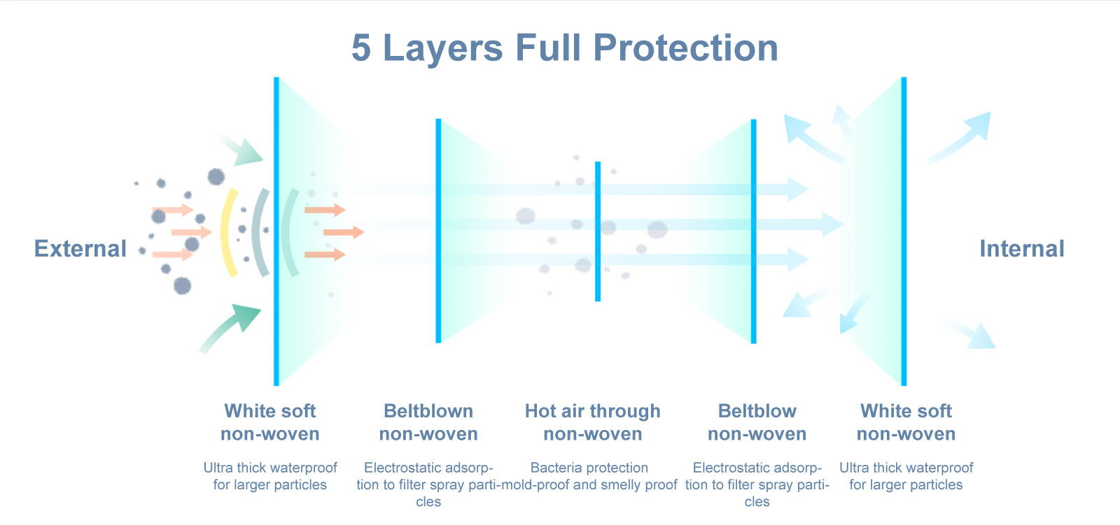 KN95 5 Layers Protection