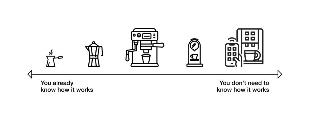 the evolution of coffee machines as a metaphor for encapsulated design
