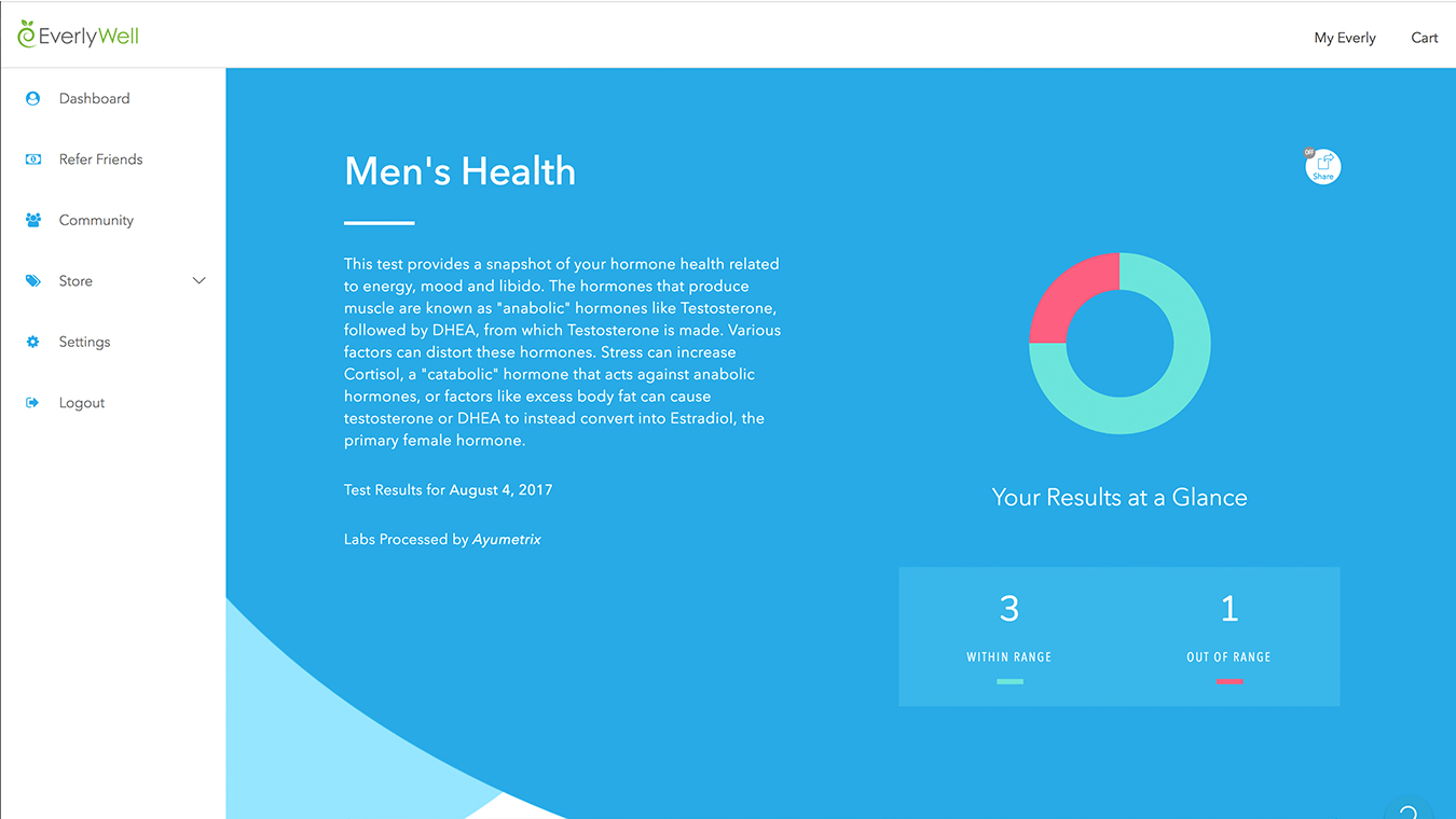 Results men shealth