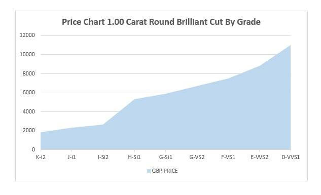 WHat is the price of a 1 carat round diamond? Pobjoy Diamonds price chart