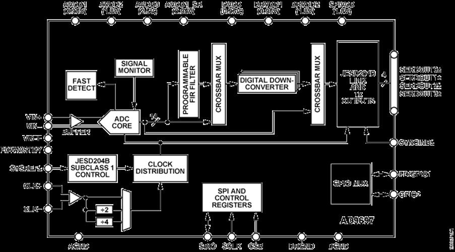 14-разрядные АЦП конвейерной архитектуры AD9697 компании Analog Devices