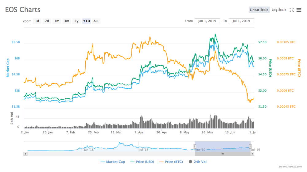 EOS price chart for the first half of 2019