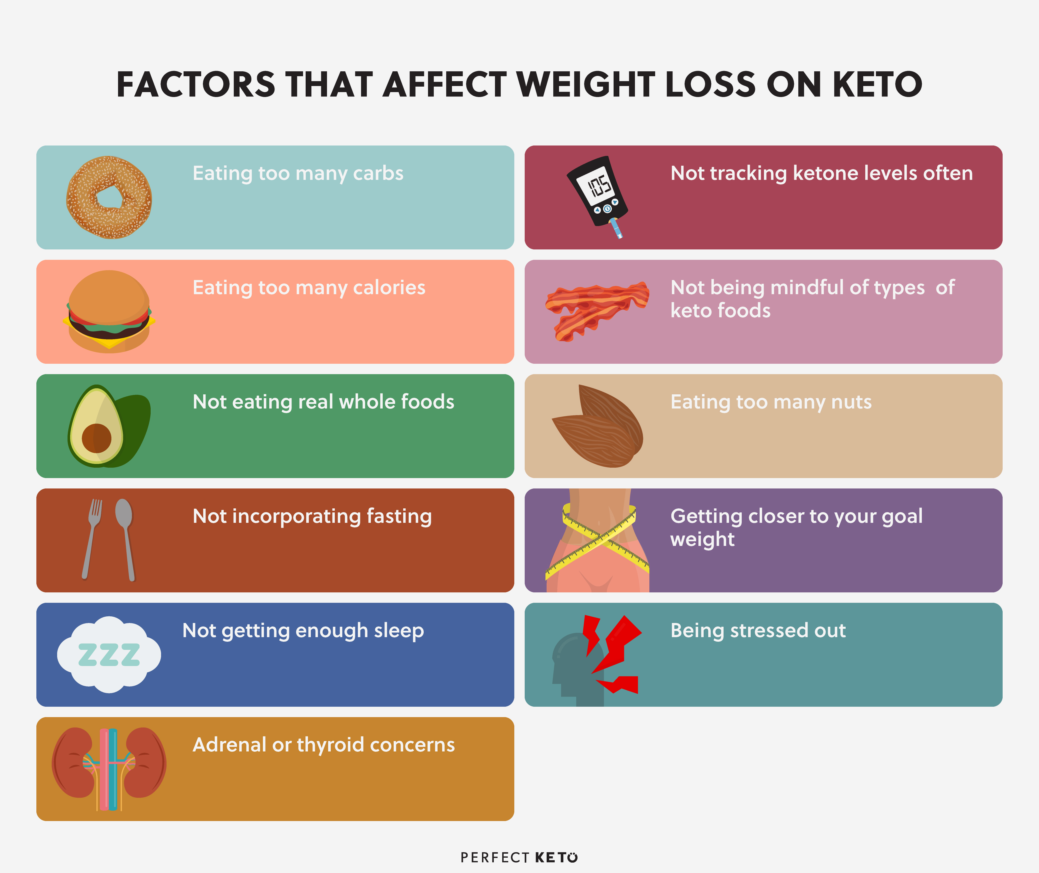 how often to weigh yourself on ketogenic diet