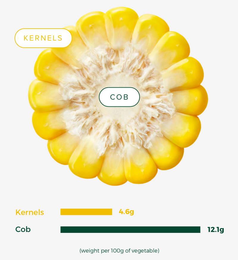 corn whole veggie graphic