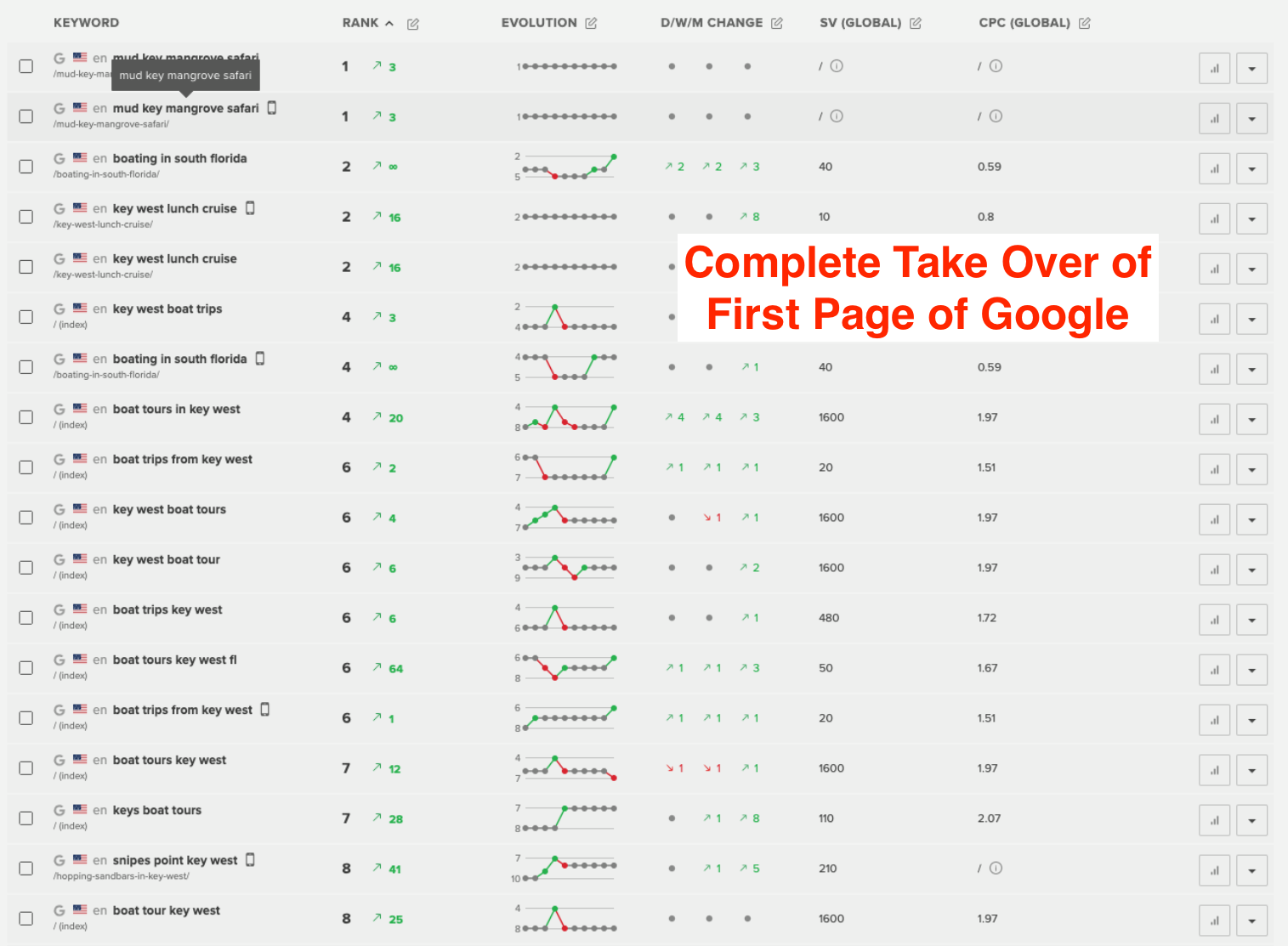 First page rankings