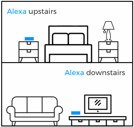 Alexa upstairs and downstairs, call for help anywhere in your home.