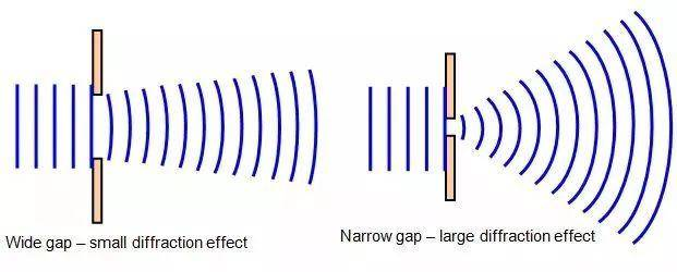 diffraction effect