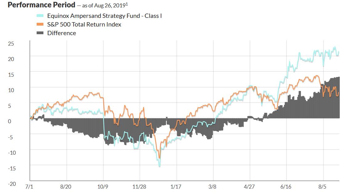Ampersand Performance vs S&P 500