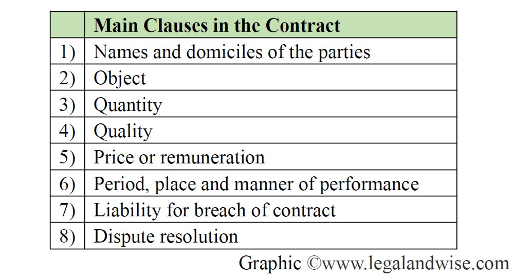 Important clauses in the contract in Chinese