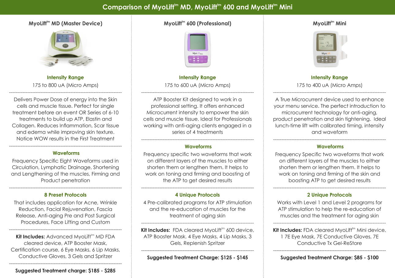 what are the difference between microcurrent machines, myolift mini, 600 and md