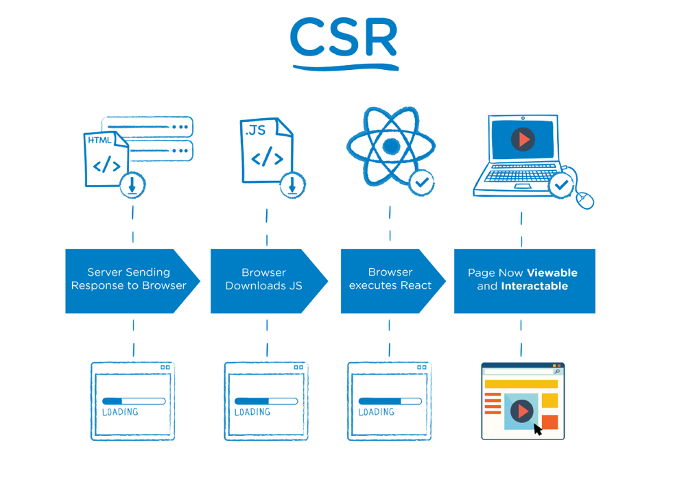 source: https://medium.com/walmartlabs/the-benefits-of-server-side-rendering-over-client-side-rendering-5d07ff2cefe8