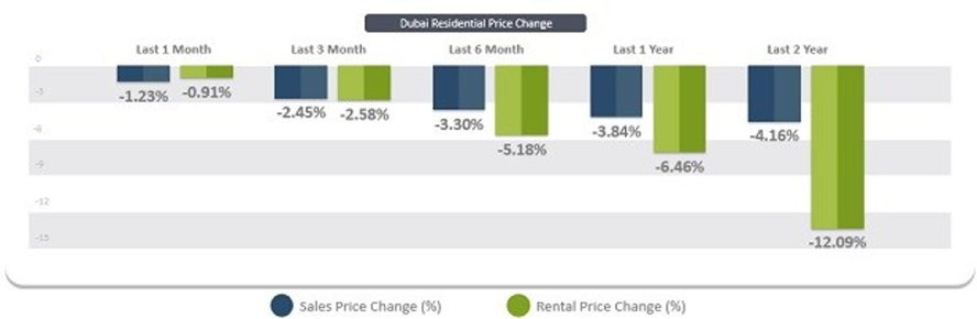 Dubai - Dubai Residential Real Estate - November results.jpg