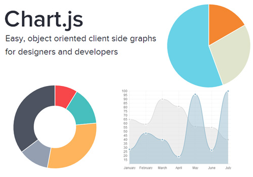 5 Best libraries for creating charts on websites as of 2019 - Slant