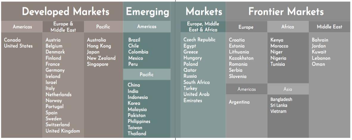 En mere detaljeret figur over developmed markets, emerging markets og frontier markets, som ligeledes viser de forskellige lande i hvert marked