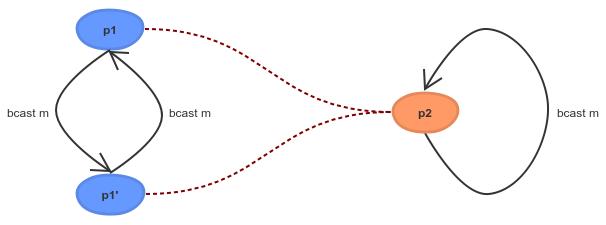 Process Algebra