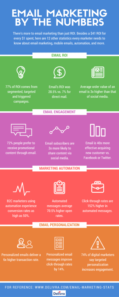 email marketing statistics delivra