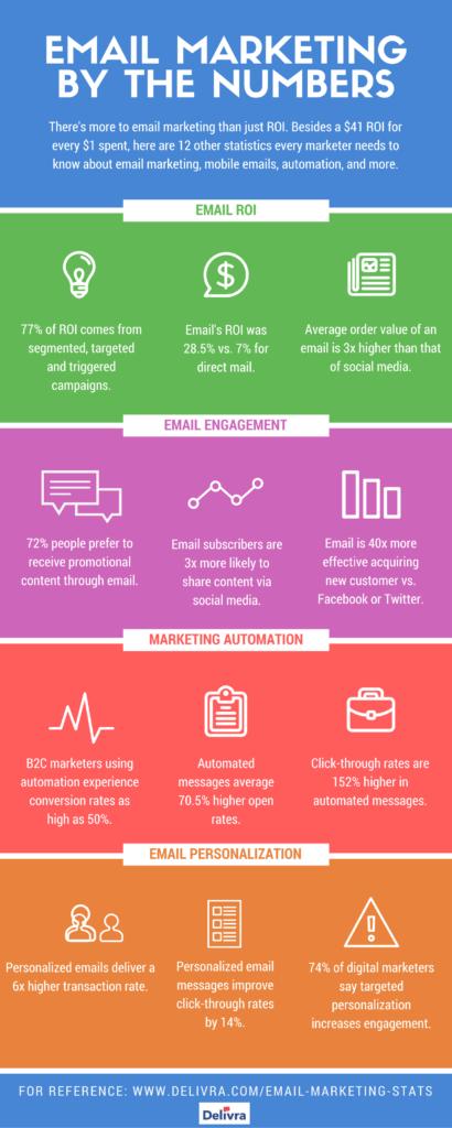 email marketing statistics delivra