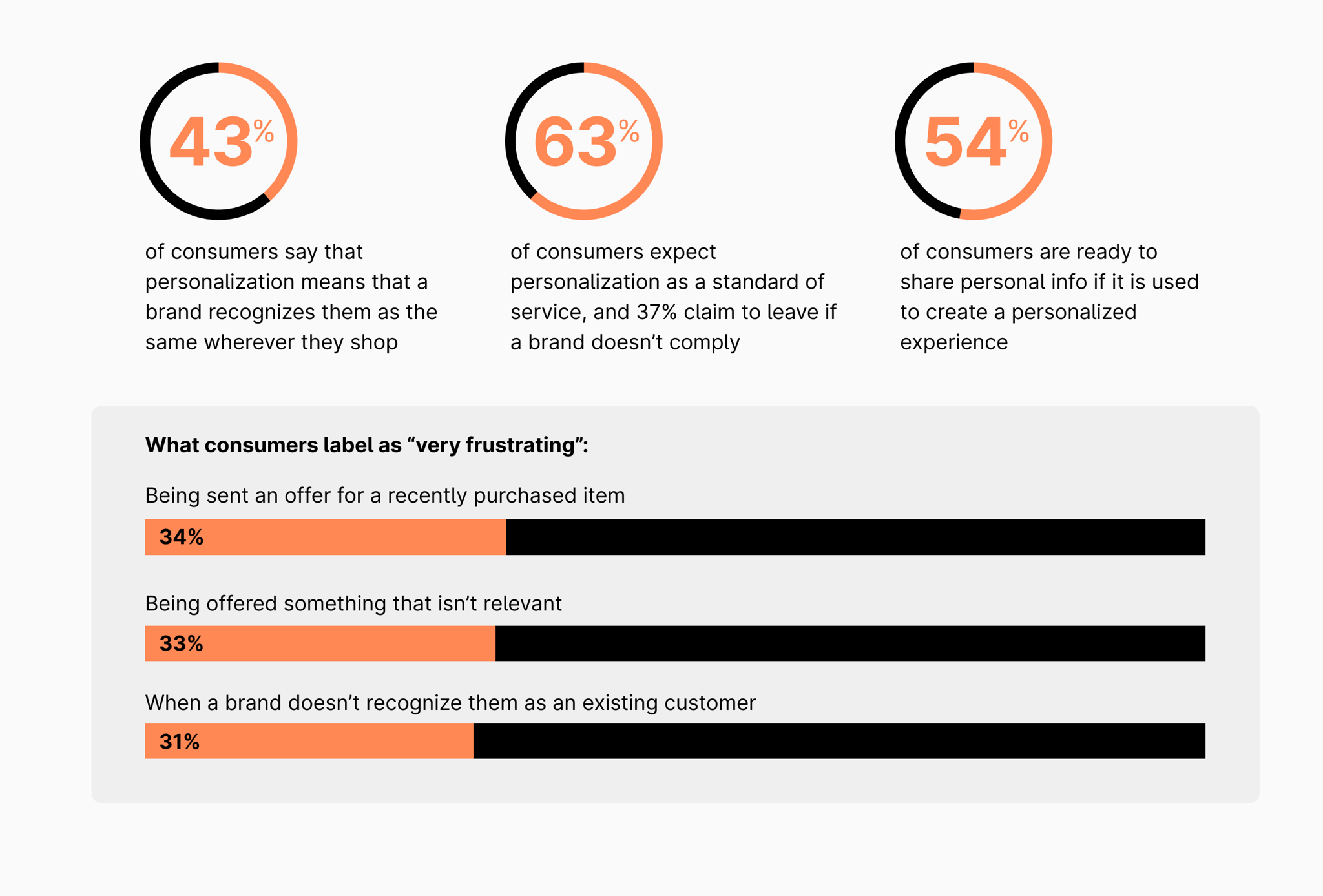 Stats about personalization to improve customer experience in retail
