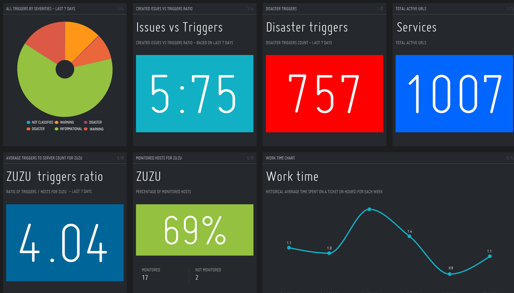 5 Best open source dashboard frameworks as of 2019 - Slant